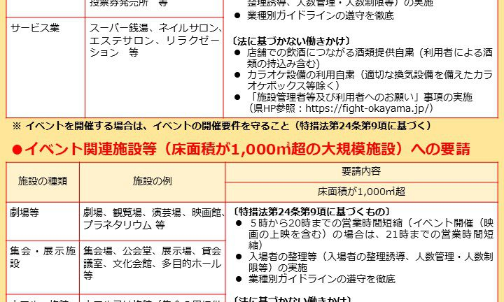 岡山県にまん防発令で時短要請が⁉️